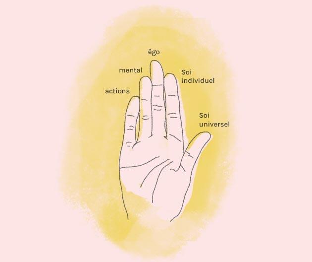 mudras signification